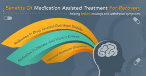 suboxone is part of a medication-assisted treatment for addiction