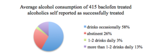 Baclofen can help reduce or end heavy drinking